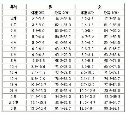 0-3岁宝宝身高体重标准表