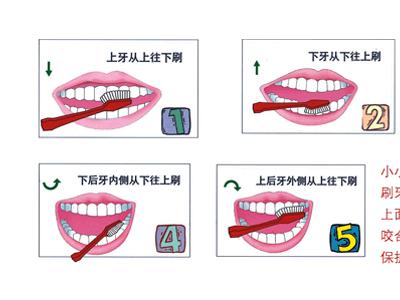 的正确方法 护肤的正确步骤; 正确的刷牙方法图解析_男性频道